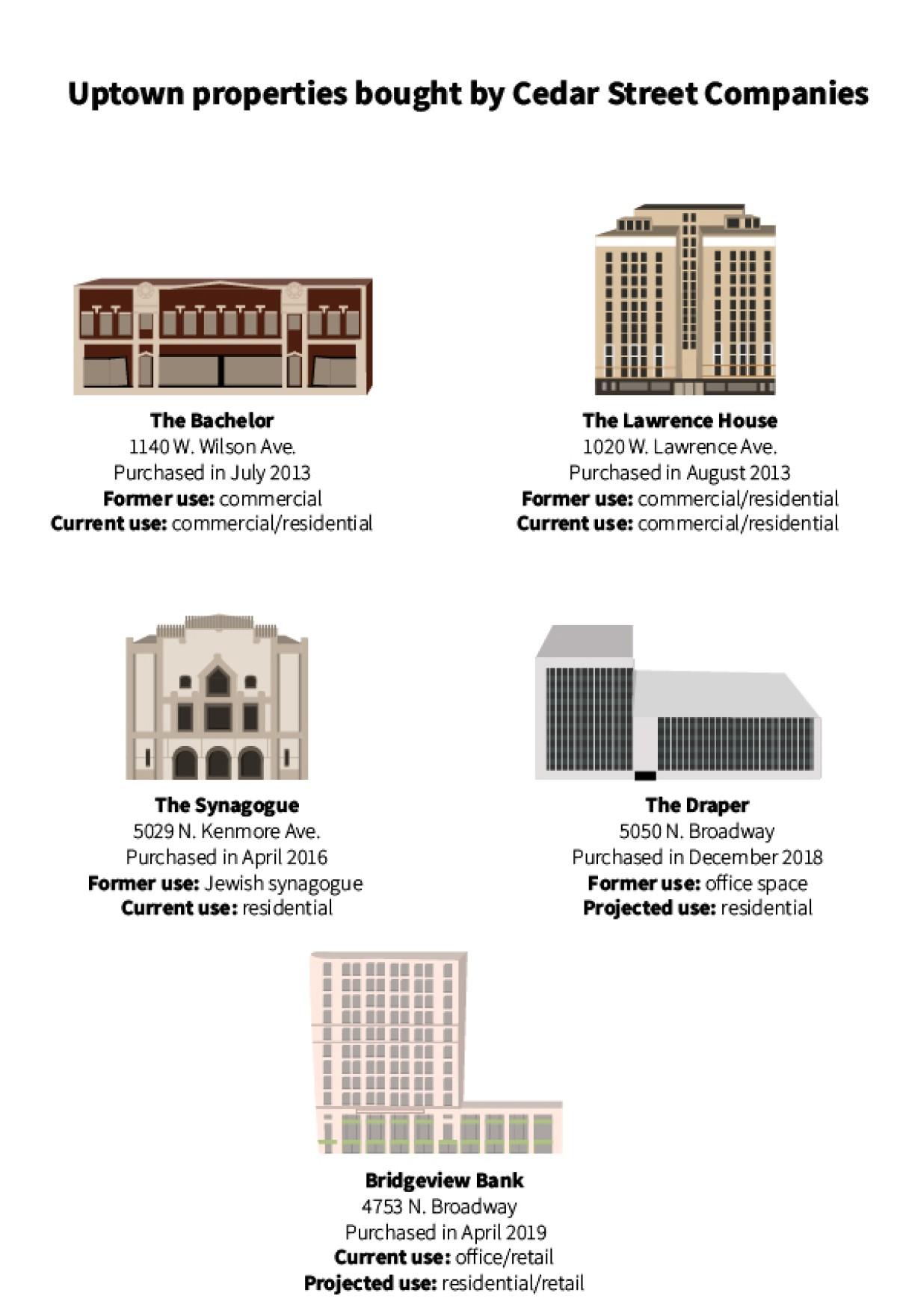 uptown buildings