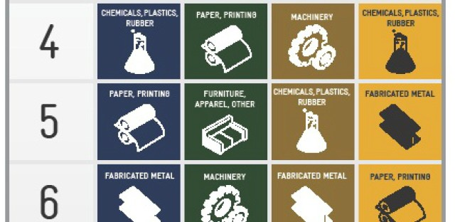 Manufacturing Scorecard