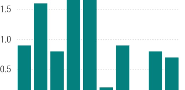 Percent Change In U.S. Nonfarm Productivity
