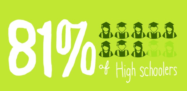 The U.S. high school graduation rate was 81 percent in 2013, the most recent year in which federal data are available.