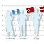 The countries with the tallest and shortest 18-year-old men and women in the world, according to a new study.