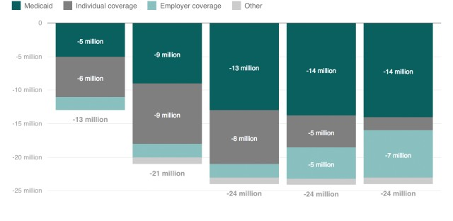 How The Uninsured Will Grow: First People Quitting Individual Coverage, Then Medicaid