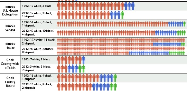 Minorities in Illinois politics: By the numbers