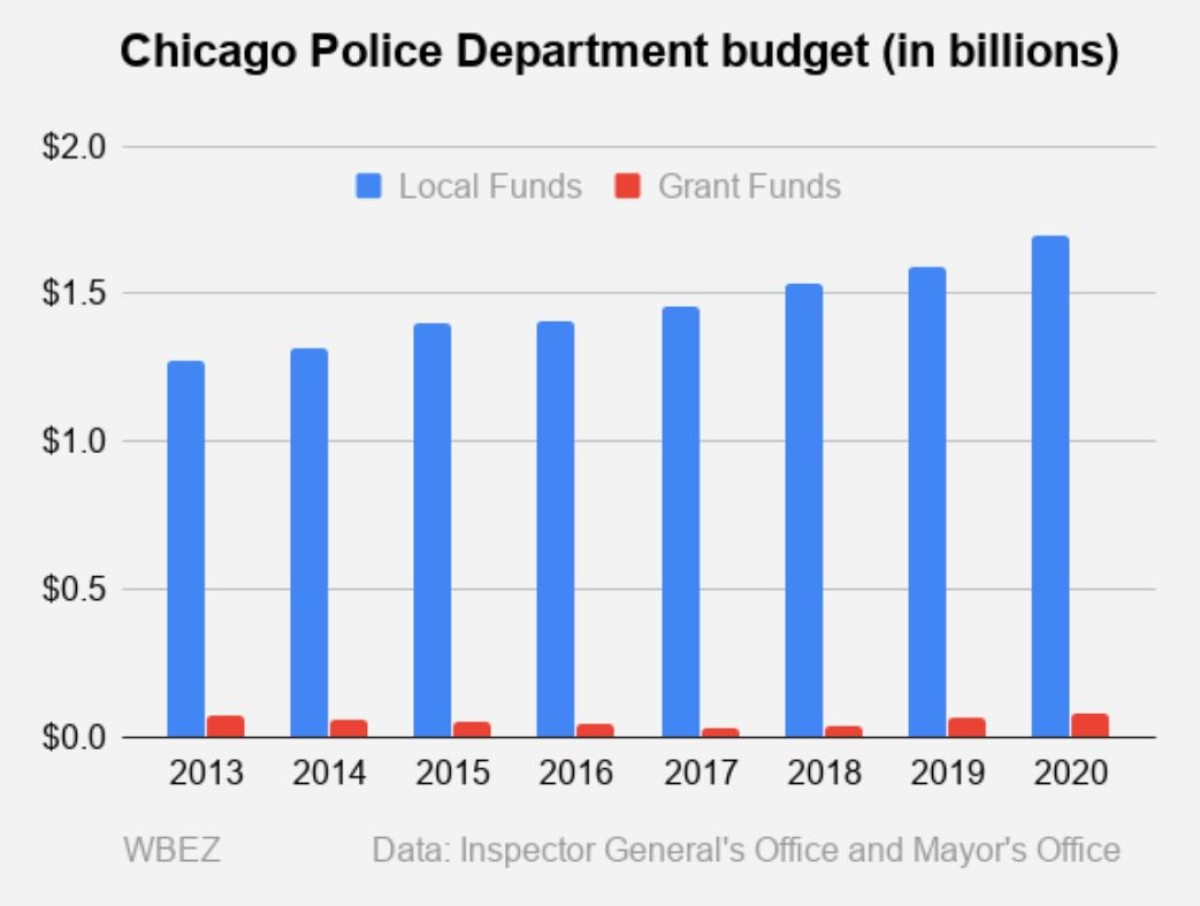 Chicago Police Department budget (in billions)