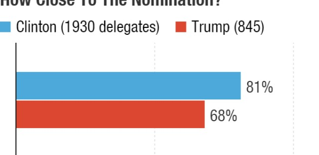 Hillary Clinton has 81 percent of the delegates she needs to be officially the Democratic nominee. Trump is more than two-thirds of the way there.