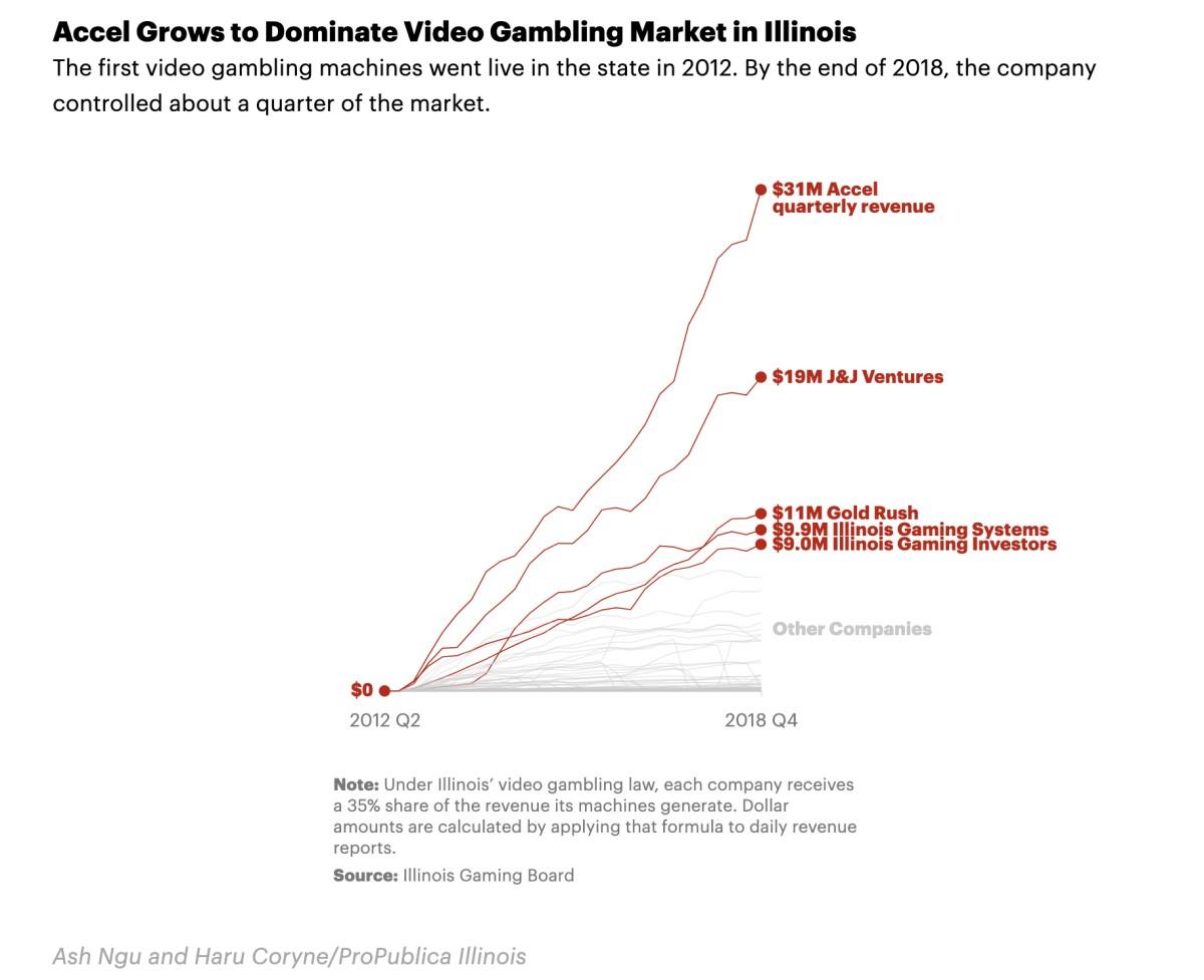 Accel Growth Video Gambling