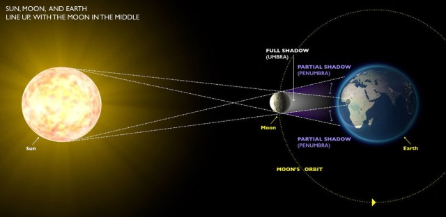 A total solar eclipse happens when the moon, the sun and the Earth all line up such that the moon completely obscures the sun to viewers on part of Earth's surface.