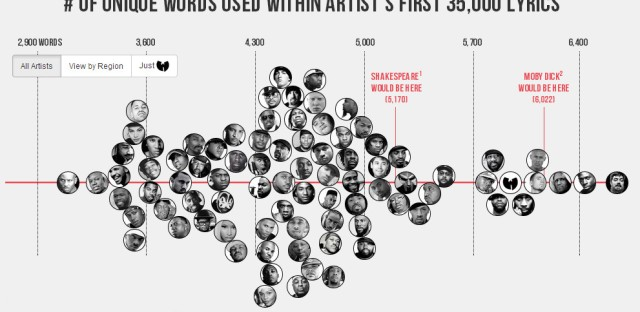 Data scientist Matt Daniels charted the vocabularies of hip-hop artists against Shakespeare and Herman Melville.