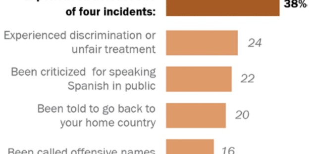 Chart: Four-in-ten Latinos experienced an incident, heard expressions of support tied to their background in the past year.