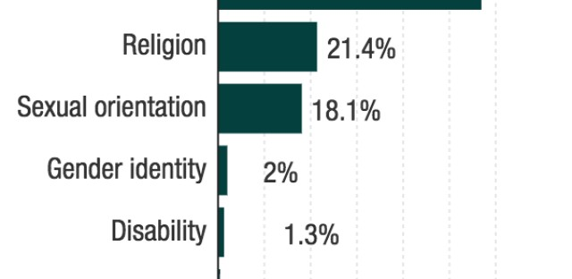 Motivations for hate crime incidents, 2015: 56.9 percent were motivated by a race/ethnicity/ancestry bias. 21.4 percent were prompted by religious bias. 18.1 percent resulted from sexual-orientation bias. 2.0 percent were motivated by gender-identity bias. 1.3 percent were prompted by disability bias. 0.4 percent (23 incidents) were motivated by a gender bias.