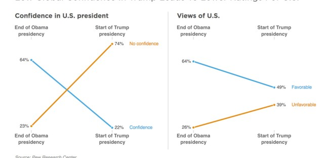 At the end of Obama's term, 64 percent of respondents said they were confident in the U.S. president, compared to 22 percent now. Now only two countries' respondents prefer Trump over Obama.
