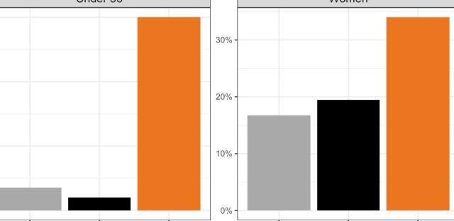 Crowdpac data indicates diversity in candidates.