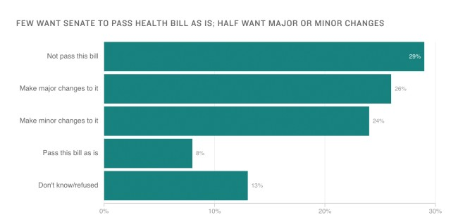 Poll responses to the question of whether the Senate should pass the American Health Care Act.