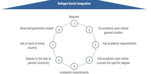 Screenshot of Kiron University About page.
