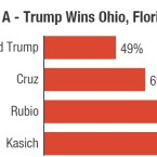 Represents the percentage of remaining delegates needed if Donald Trump wins both Ohio and Florida Tuesday.