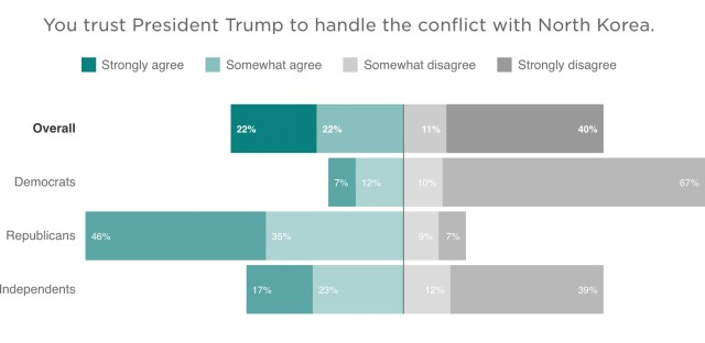 In a new NPR/Ipsos poll, 51 percent of respondents said that they do not trust President Trump to handle the conflict with North Korea.