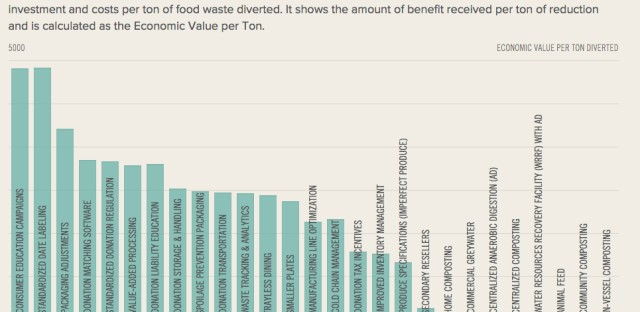 <strong>Financial Benefit:</strong> ReFED defines this as a strategy's aggregate financial benefit to society (consumers, businesses, governments and other stakeholders), minus all investment and costs per ton of food waste diverted. It shows the amount of benefit received per ton of reduction and is calculated as the economic value per ton.