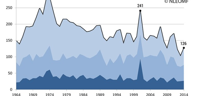 A graph showing officer deaths per year.