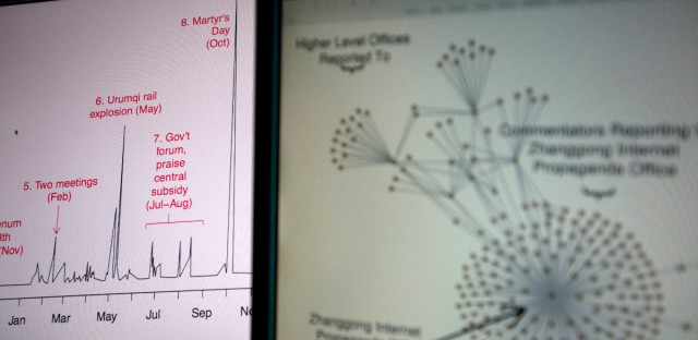 Diagrams from a Harvard academic study showing a time series of social media posts at left and a network structure of leaked email correspondents at right are shown on computer screens in Beijing, China, Friday, May 20, 2016.