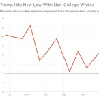 Trump's support among one of his core groups has fallen off in recent weeks.