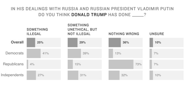 Poll question: In his dealings with Russia and Russian President Vladimir Putin do you think Donald Trump has done _____?